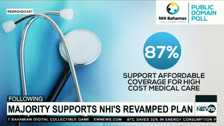 New poll reveals 87% of Bahamians support NHI expansion to include high-cost medical care