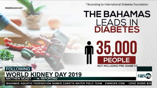 Bahamas has almost 35,000 cases of diabetes