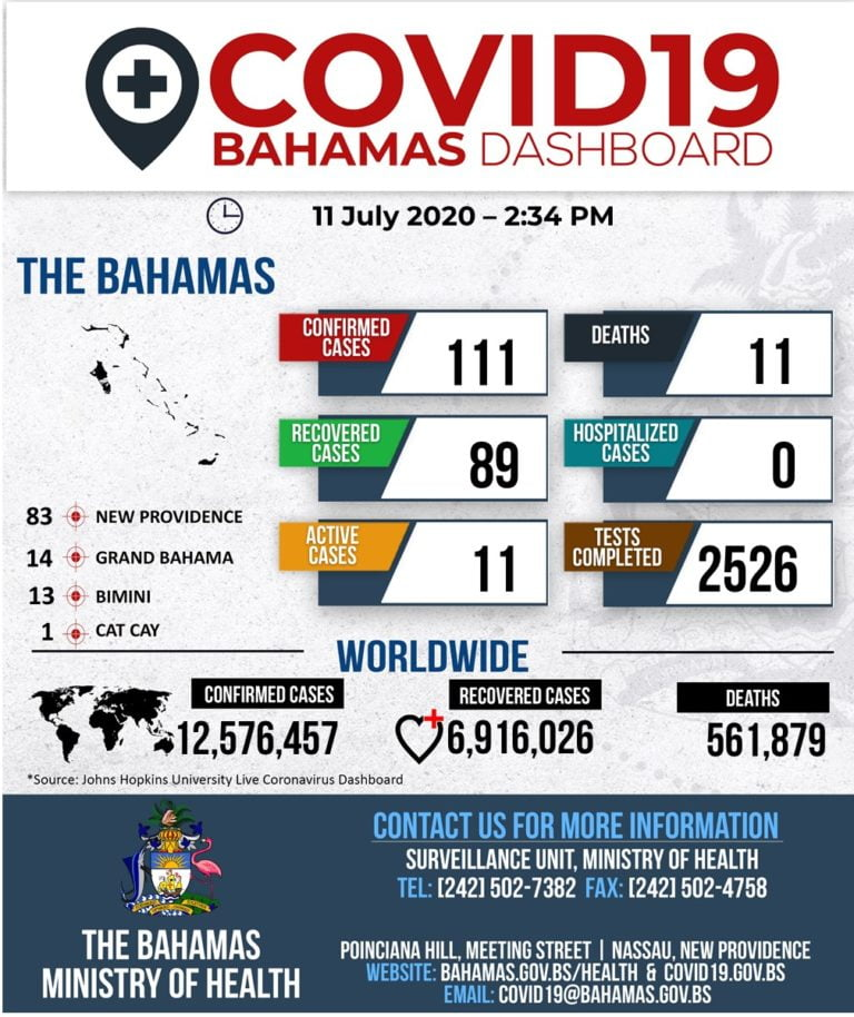 Three more COVID-19 cases in Grand Bahama